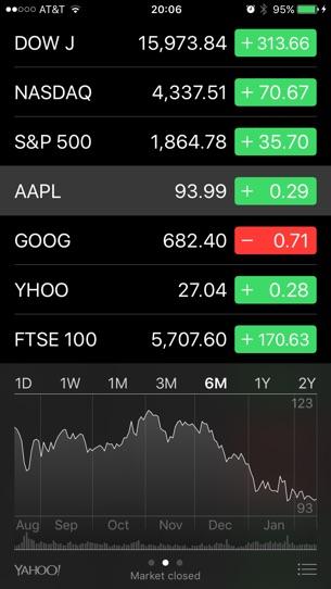 Как проверить 5-летние или 10-летние графики динамики акций на вашем iPhone с помощью приложения Stocks